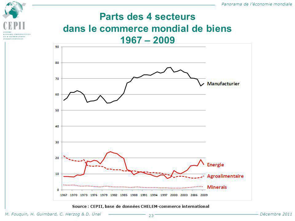 Panorama de l'économie mondiale M. Fouquin, H. Guimbard, C. Herzog & D. Ünal Décembre 2011 Parts des 4 secteurs dans le commerce mondial de biens 1967
