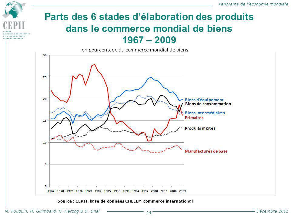 Panorama de l'économie mondiale M. Fouquin, H. Guimbard, C. Herzog & D. Ünal Décembre 2011 Parts des 6 stades d'élaboration des produits dans le comme