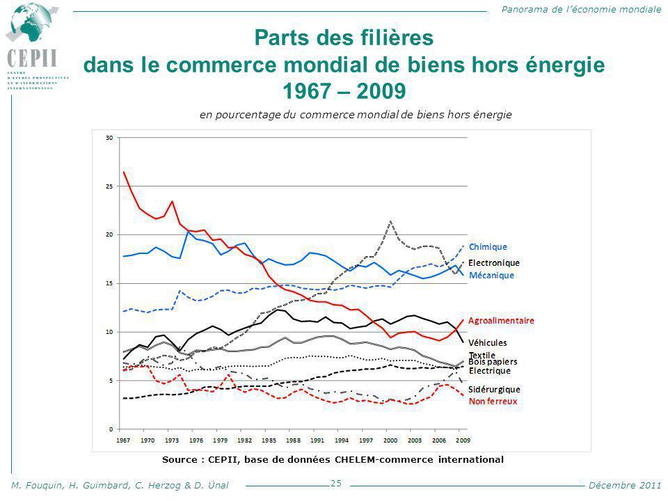 Panorama de l'économie mondiale M. Fouquin, H. Guimbard, C. Herzog & D. Ünal Décembre 2011 Parts des filières dans le commerce mondial de biens hors é