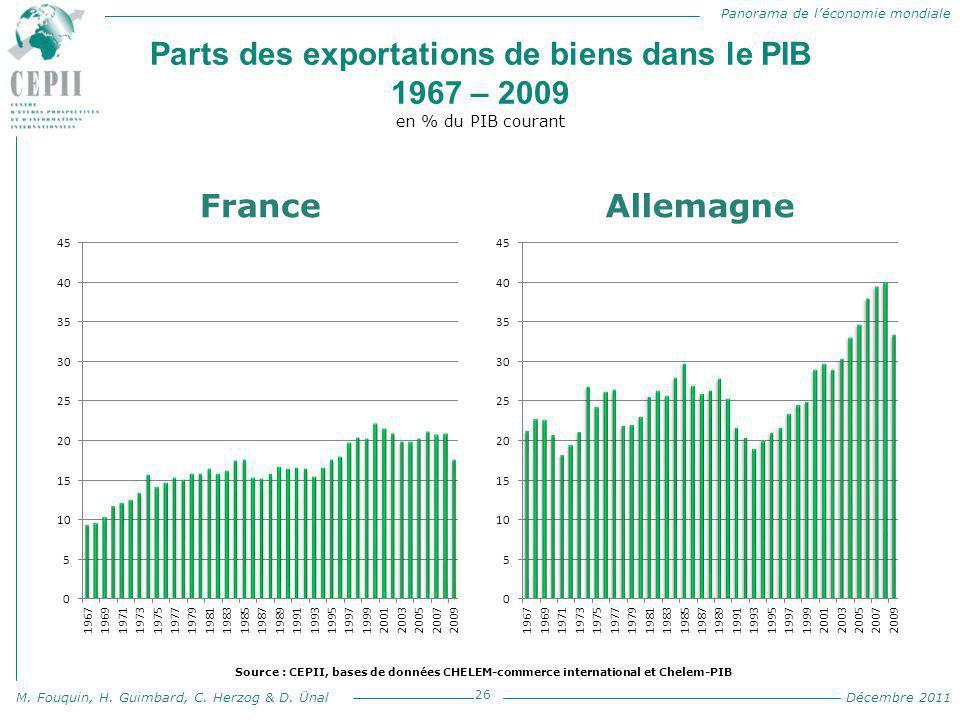 Panorama de l'économie mondiale M. Fouquin, H. Guimbard, C. Herzog & D. Ünal Décembre 2011 Parts des exportations de biens dans le PIB 1967 – 2009 en