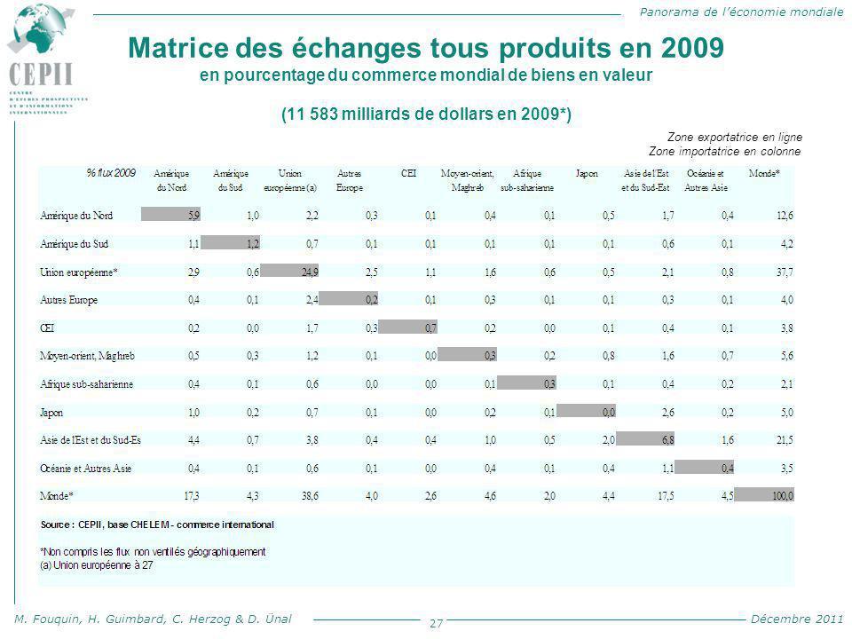 Panorama de l'économie mondiale M. Fouquin, H. Guimbard, C. Herzog & D. Ünal Décembre 2011 Matrice des échanges tous produits en 2009 en pourcentage d