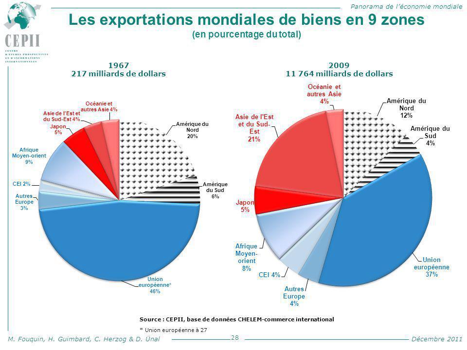 Panorama de l'économie mondiale M. Fouquin, H. Guimbard, C. Herzog & D. Ünal Décembre 2011 Les exportations mondiales de biens en 9 zones (en pourcent