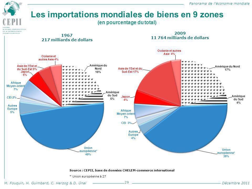 Panorama de l'économie mondiale M. Fouquin, H. Guimbard, C. Herzog & D. Ünal Décembre 2011 Les importations mondiales de biens en 9 zones (en pourcent