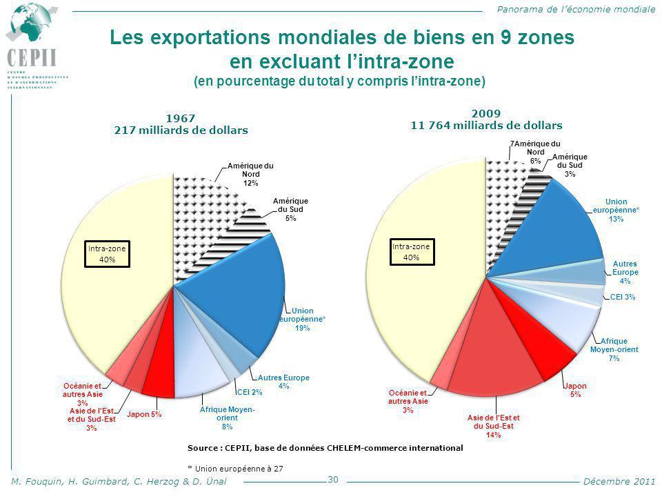 Panorama de l'économie mondiale M. Fouquin, H. Guimbard, C. Herzog & D. Ünal Décembre 2011 Les exportations mondiales de biens en 9 zones en excluant