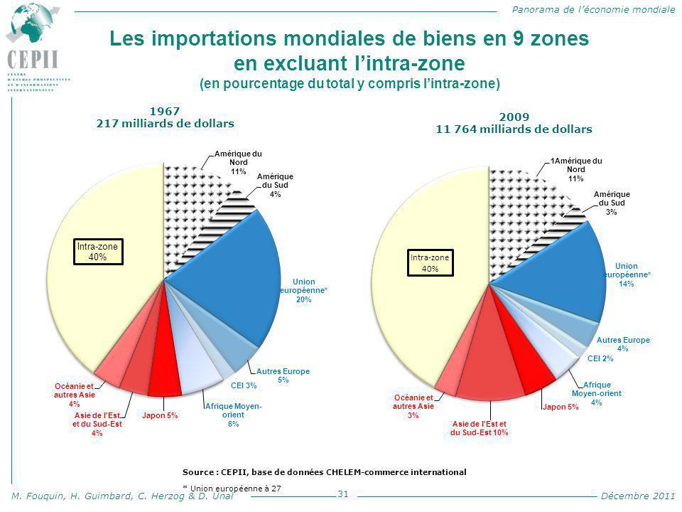 Panorama de l'économie mondiale M. Fouquin, H. Guimbard, C. Herzog & D. Ünal Décembre 2011 Les importations mondiales de biens en 9 zones en excluant
