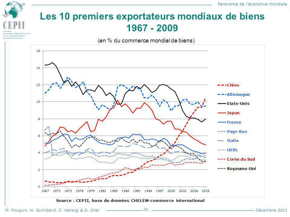 Panorama de l'économie mondiale M. Fouquin, H. Guimbard, C. Herzog & D. Ünal Décembre 2011 Les 10 premiers exportateurs mondiaux de biens 1967 - 2009