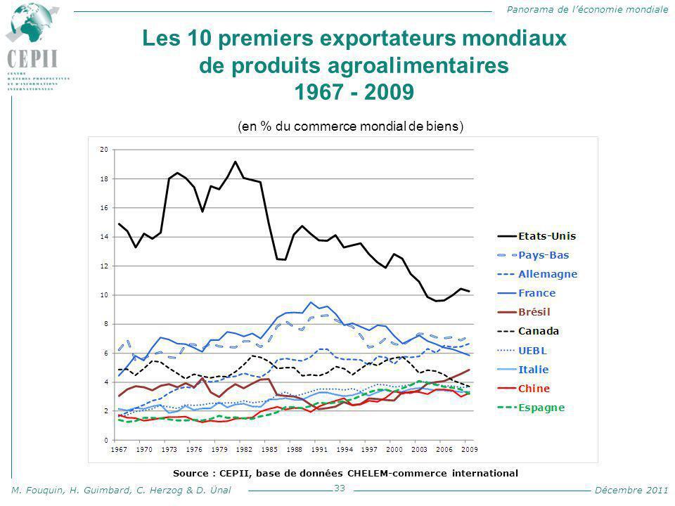 Panorama de l'économie mondiale M. Fouquin, H. Guimbard, C. Herzog & D. Ünal Décembre 2011 Les 10 premiers exportateurs mondiaux de produits agroalime