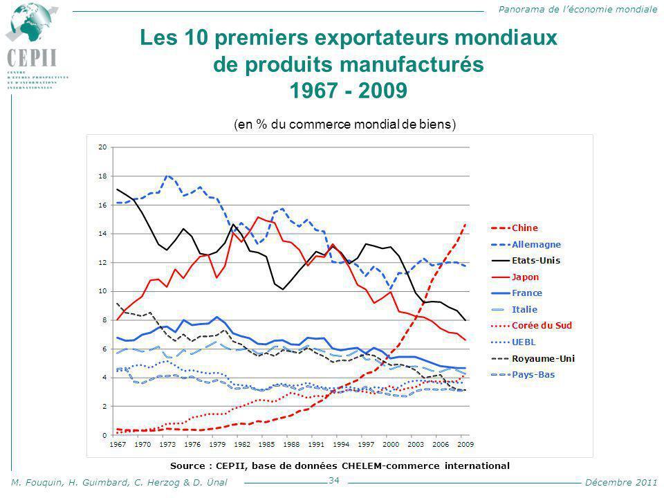 Panorama de l'économie mondiale M. Fouquin, H. Guimbard, C. Herzog & D. Ünal Décembre 2011 Les 10 premiers exportateurs mondiaux de produits manufactu