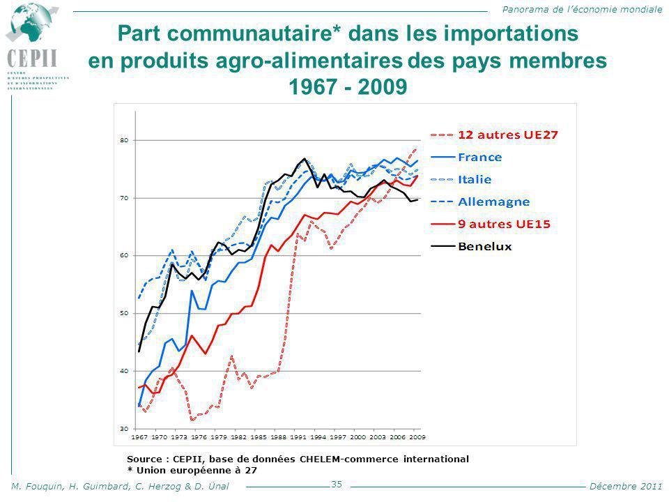 Panorama de l'économie mondiale M. Fouquin, H. Guimbard, C. Herzog & D. Ünal Décembre 2011 Part communautaire* dans les importations en produits agro-