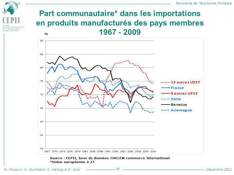 Panorama de l'économie mondiale M. Fouquin, H. Guimbard, C. Herzog & D. Ünal Décembre 2011 Part communautaire* dans les importations en produits manuf