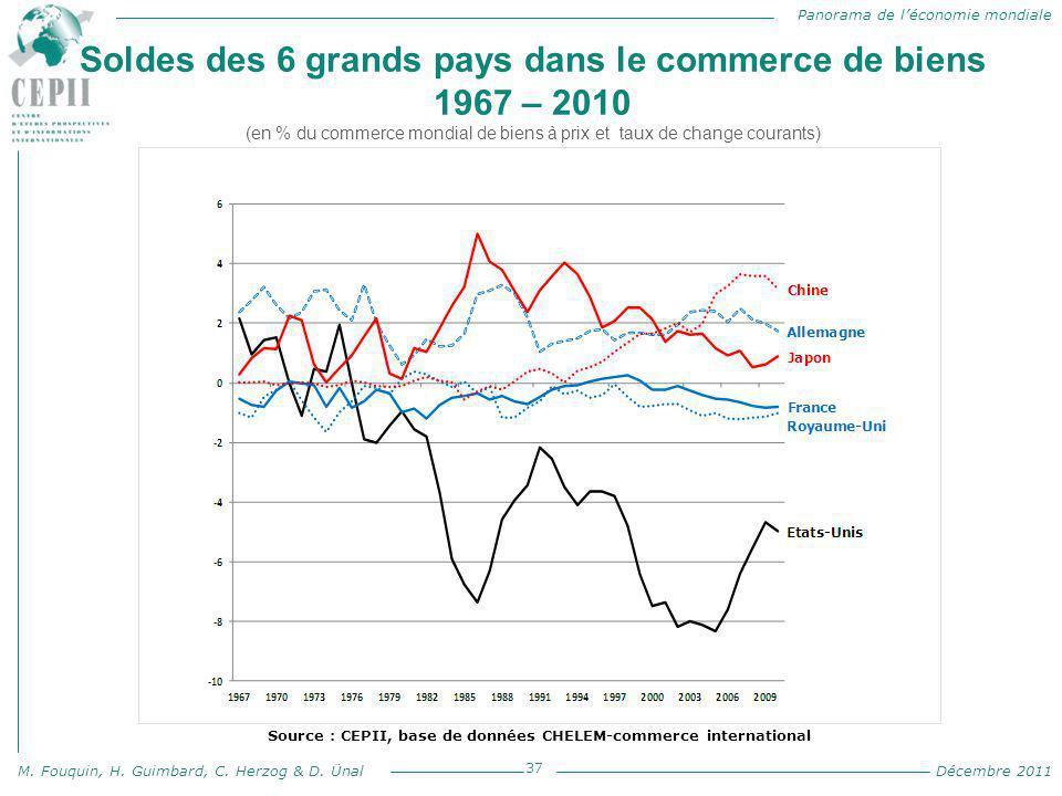 Panorama de l'économie mondiale M. Fouquin, H. Guimbard, C. Herzog & D. Ünal Décembre 2011 Soldes des 6 grands pays dans le commerce de biens 1967 – 2