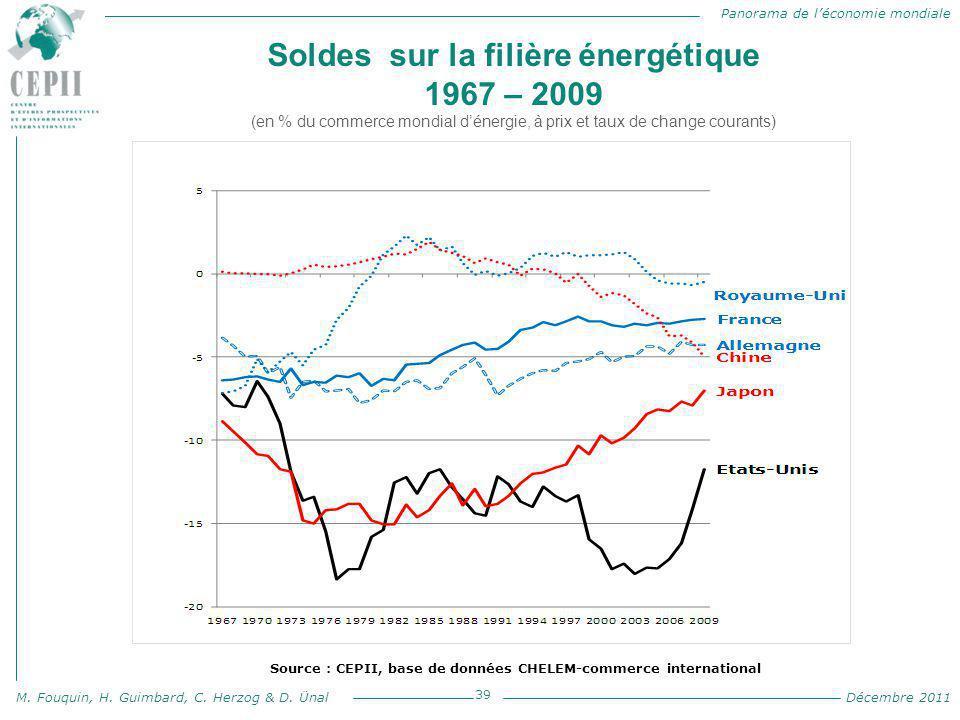Panorama de l'économie mondiale M. Fouquin, H. Guimbard, C. Herzog & D. Ünal Décembre 2011 Soldes sur la filière énergétique 1967 – 2009 (en % du comm