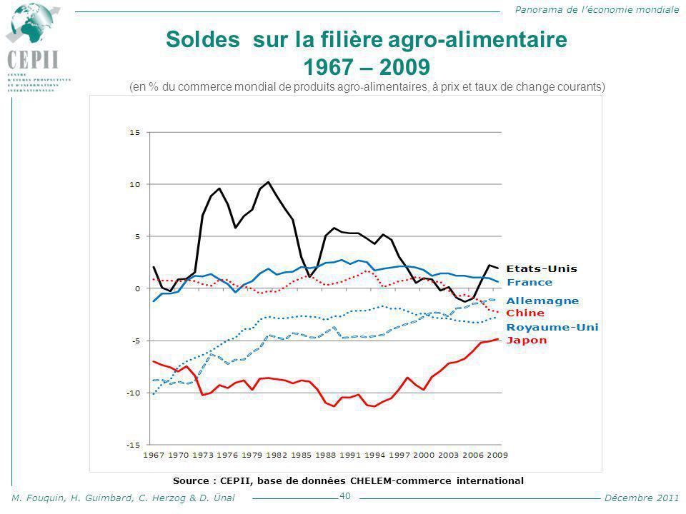 Panorama de l'économie mondiale M. Fouquin, H. Guimbard, C. Herzog & D. Ünal Décembre 2011 Soldes sur la filière agro-alimentaire 1967 – 2009 (en % du