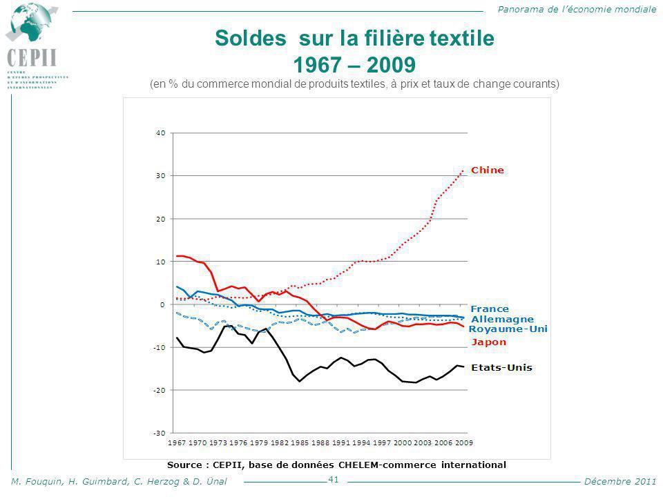 Panorama de l'économie mondiale M. Fouquin, H. Guimbard, C. Herzog & D. Ünal Décembre 2011 Soldes sur la filière textile 1967 – 2009 (en % du commerce
