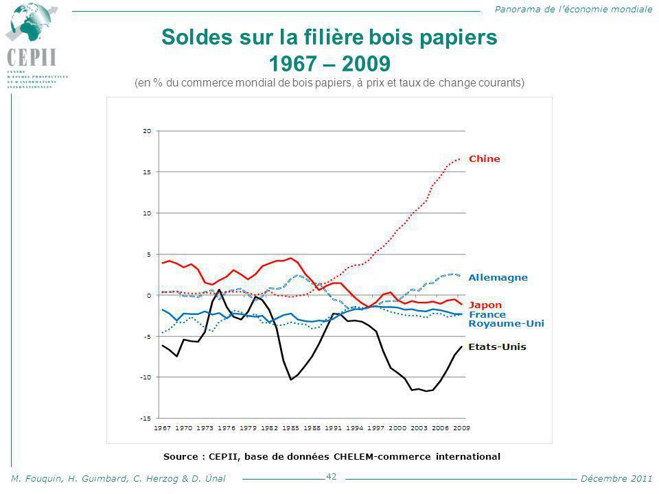 Panorama de l'économie mondiale M. Fouquin, H. Guimbard, C. Herzog & D. Ünal Décembre 2011 Soldes sur la filière bois papiers 1967 – 2009 (en % du com