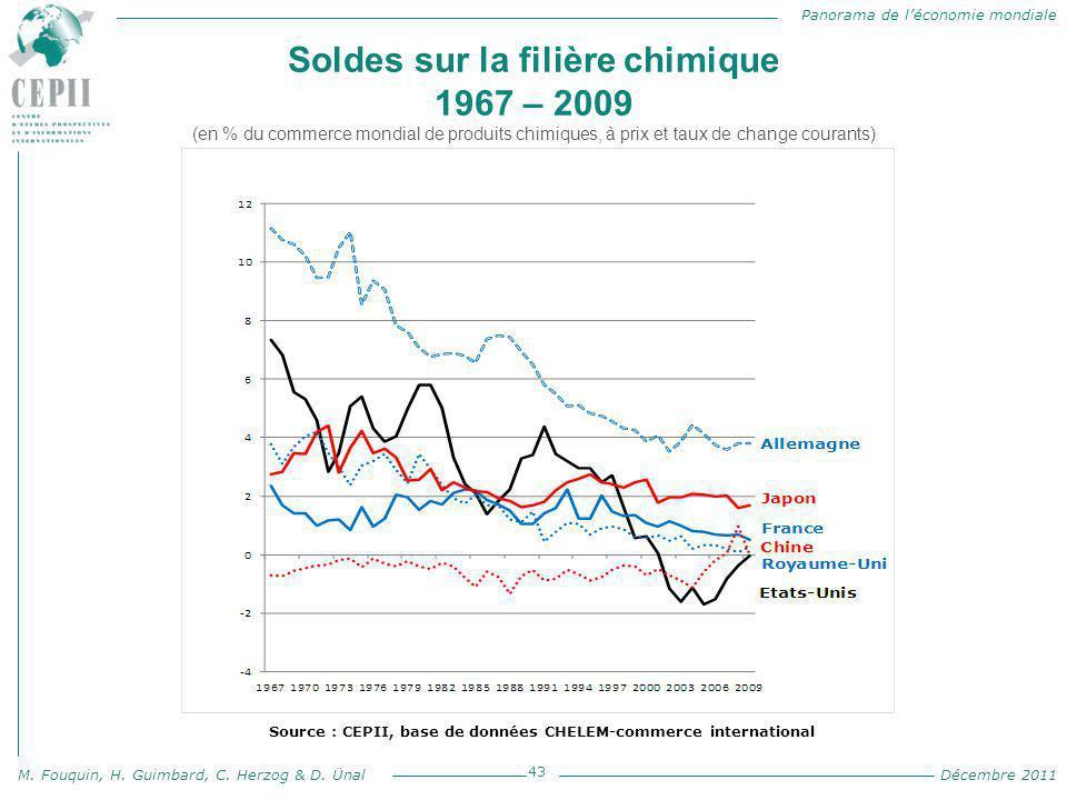 Panorama de l'économie mondiale M. Fouquin, H. Guimbard, C. Herzog & D. Ünal Décembre 2011 Soldes sur la filière chimique 1967 – 2009 (en % du commerc