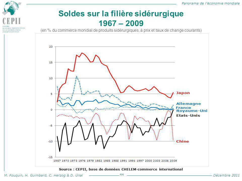Panorama de l'économie mondiale M. Fouquin, H. Guimbard, C. Herzog & D. Ünal Décembre 2011 Soldes sur la filière sidérurgique 1967 – 2009 (en % du com
