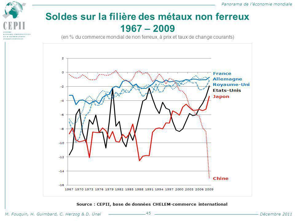 Panorama de l'économie mondiale M. Fouquin, H. Guimbard, C. Herzog & D. Ünal Décembre 2011 Soldes sur la filière des métaux non ferreux 1967 – 2009 (e