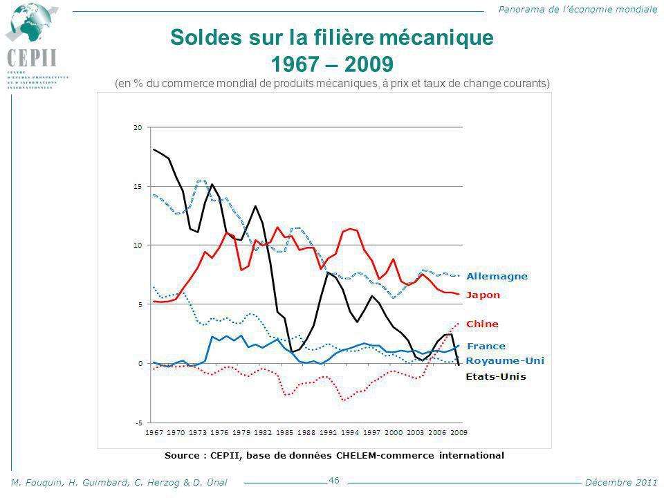 Panorama de l'économie mondiale M. Fouquin, H. Guimbard, C. Herzog & D. Ünal Décembre 2011 Soldes sur la filière mécanique 1967 – 2009 (en % du commer