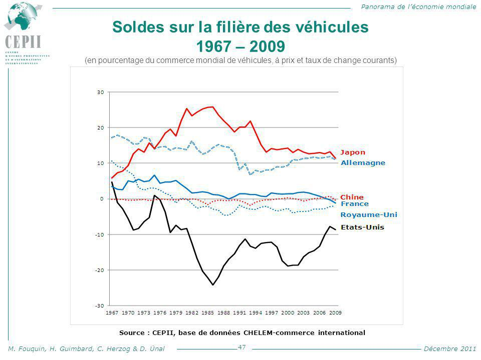 Panorama de l'économie mondiale M. Fouquin, H. Guimbard, C. Herzog & D. Ünal Décembre 2011 Soldes sur la filière des véhicules 1967 – 2009 (en pourcen