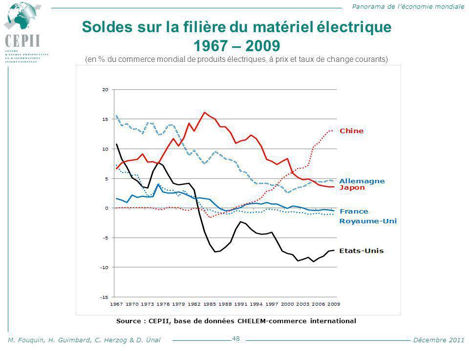 Panorama de l'économie mondiale M. Fouquin, H. Guimbard, C. Herzog & D. Ünal Décembre 2011 Soldes sur la filière du matériel électrique 1967 – 2009 (e