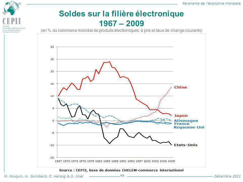 Panorama de l'économie mondiale M. Fouquin, H. Guimbard, C. Herzog & D. Ünal Décembre 2011 Soldes sur la filière électronique 1967 – 2009 (en % du com