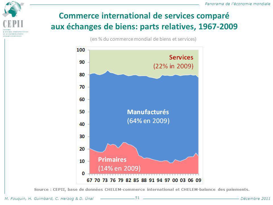 Panorama de l'économie mondiale M. Fouquin, H. Guimbard, C. Herzog & D. Ünal Décembre 2011 Commerce international de services comparé aux échanges de