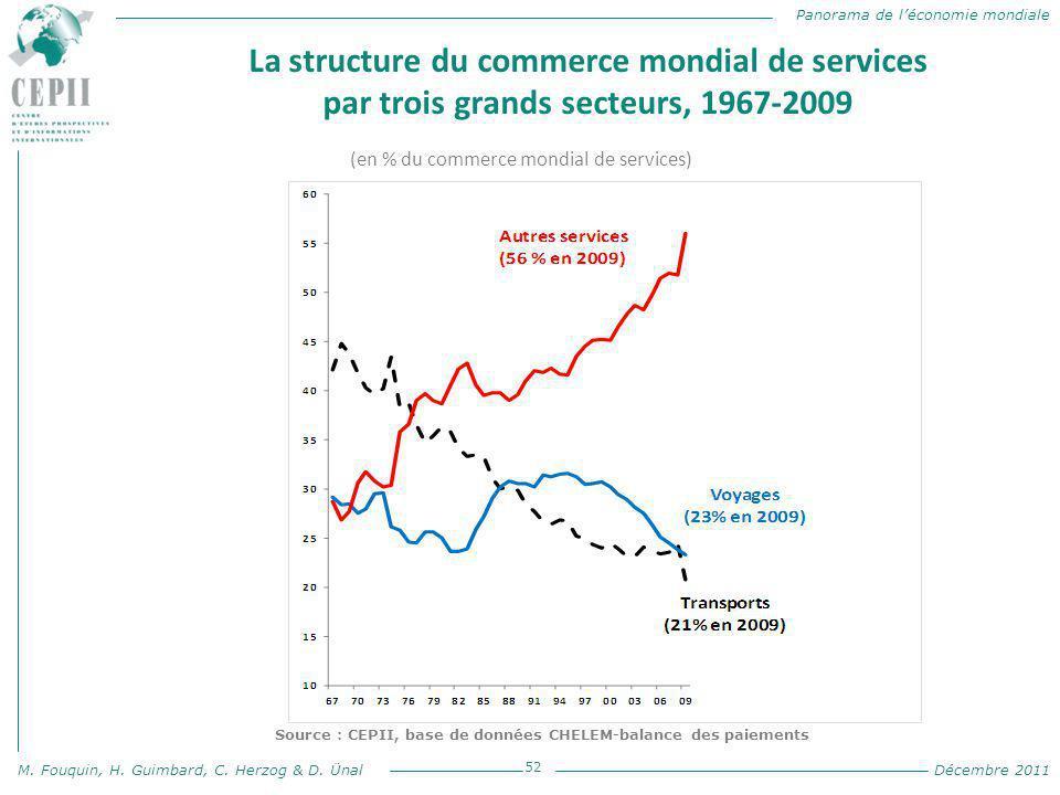 Panorama de l'économie mondiale M. Fouquin, H. Guimbard, C. Herzog & D. Ünal Décembre 2011 La structure du commerce mondial de services par trois gran