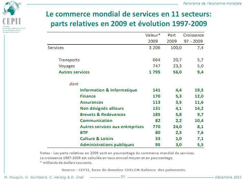 Panorama de l'économie mondiale M. Fouquin, H. Guimbard, C. Herzog & D. Ünal Décembre 2011 Le commerce mondial de services en 11 secteurs: parts relat
