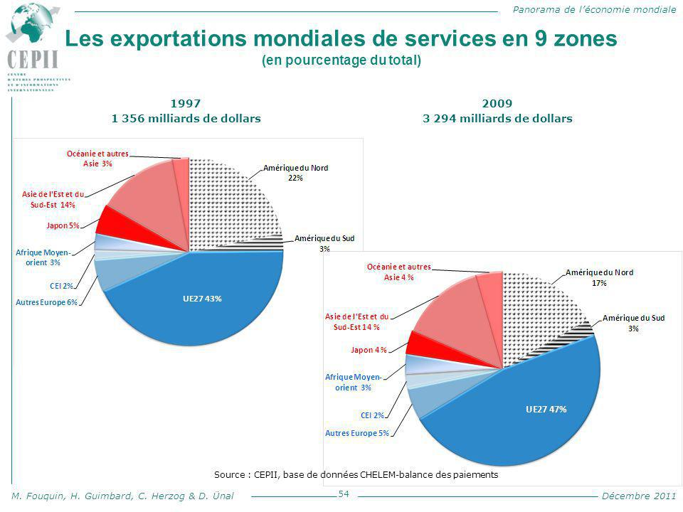 Panorama de l'économie mondiale M. Fouquin, H. Guimbard, C. Herzog & D. Ünal Décembre 2011 Les exportations mondiales de services en 9 zones (en pourc