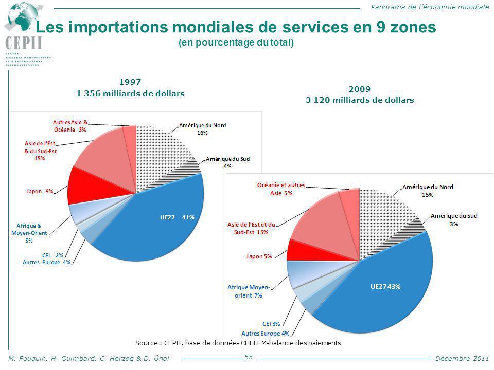 Panorama de l'économie mondiale M. Fouquin, H. Guimbard, C. Herzog & D. Ünal Décembre 2011 Les importations mondiales de services en 9 zones (en pourc