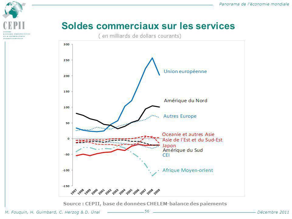 Panorama de l'économie mondiale M. Fouquin, H. Guimbard, C. Herzog & D. Ünal Décembre 2011 Soldes commerciaux sur les services 56 Source : CEPII, base