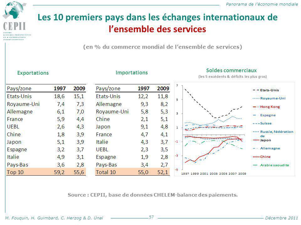 Panorama de l'économie mondiale M. Fouquin, H. Guimbard, C. Herzog & D. Ünal Décembre 2011 Les 10 premiers pays dans les échanges internationaux de l'