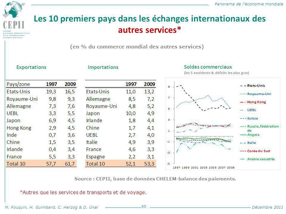 Panorama de l'économie mondiale M. Fouquin, H. Guimbard, C. Herzog & D. Ünal Décembre 2011 Les 10 premiers pays dans les échanges internationaux des a
