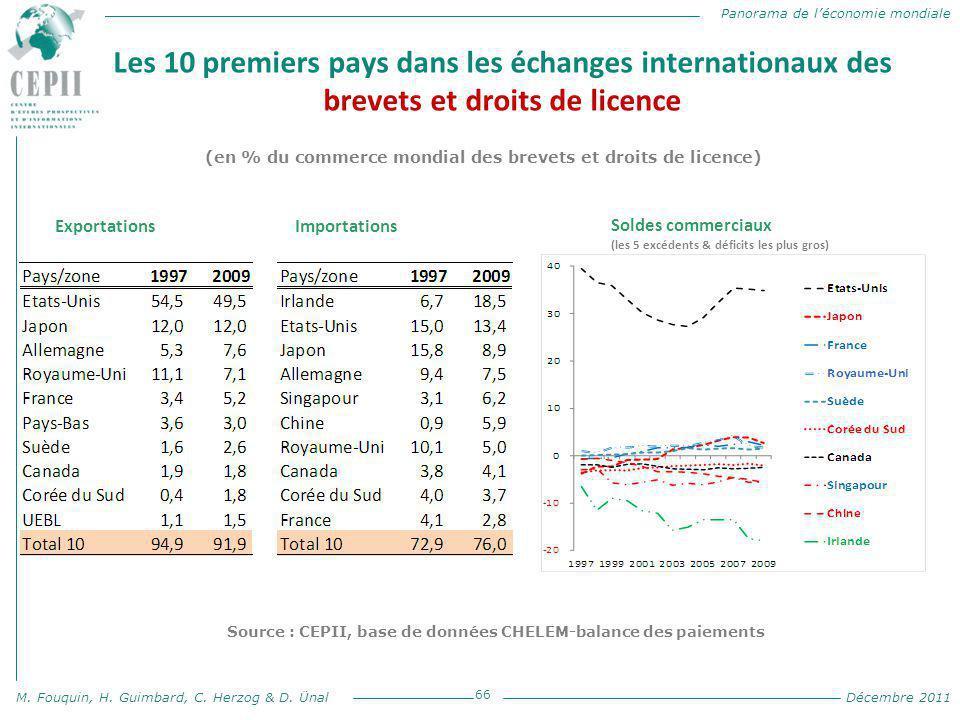 Panorama de l'économie mondiale M. Fouquin, H. Guimbard, C. Herzog & D. Ünal Décembre 2011 Les 10 premiers pays dans les échanges internationaux des b