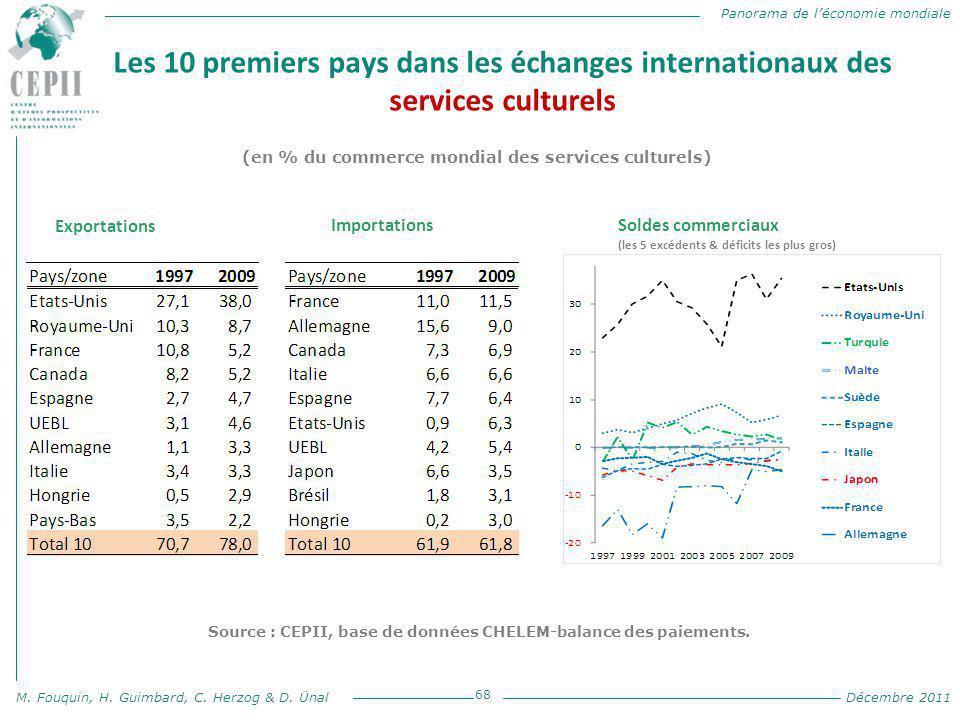 Panorama de l'économie mondiale M. Fouquin, H. Guimbard, C. Herzog & D. Ünal Décembre 2011 Les 10 premiers pays dans les échanges internationaux des s
