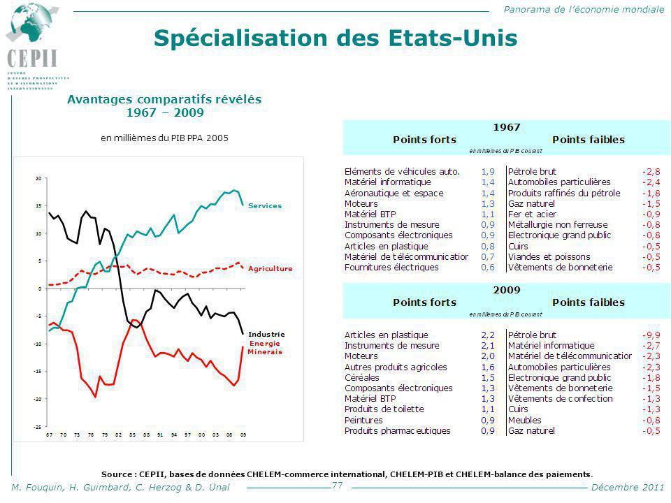 Panorama de l'économie mondiale M. Fouquin, H. Guimbard, C. Herzog & D. Ünal Décembre 2011 Spécialisation des Etats-Unis 77 Avantages comparatifs révé