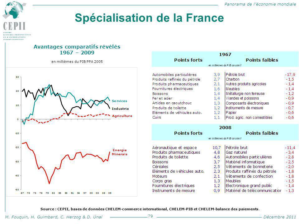 Panorama de l'économie mondiale M. Fouquin, H. Guimbard, C. Herzog & D. Ünal Décembre 2011 Spécialisation de la France 79 Avantages comparatifs révélé