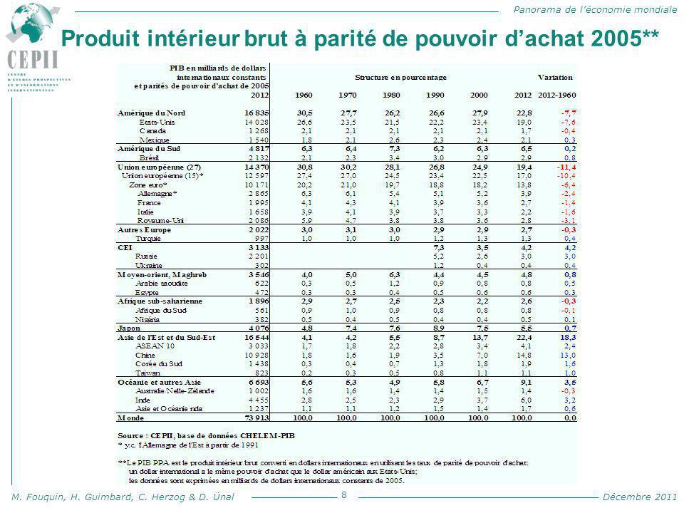 Panorama de l'économie mondiale M. Fouquin, H. Guimbard, C. Herzog & D. Ünal Décembre 2011 Produit intérieur brut à parité de pouvoir d'achat 2005** 8