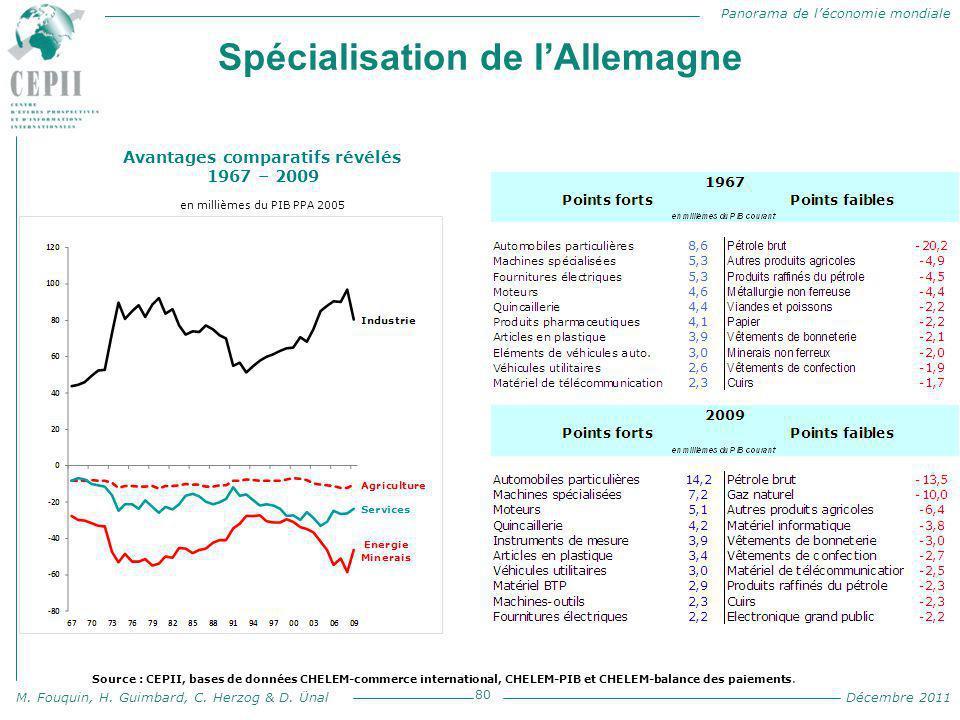 Panorama de l'économie mondiale M. Fouquin, H. Guimbard, C. Herzog & D. Ünal Décembre 2011 Spécialisation de l'Allemagne 80 Avantages comparatifs révé