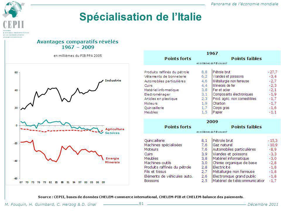 Panorama de l'économie mondiale M. Fouquin, H. Guimbard, C. Herzog & D. Ünal Décembre 2011 Spécialisation de l'Italie 81 Avantages comparatifs révélés