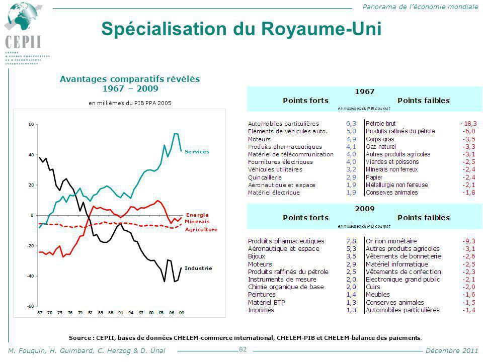 Panorama de l'économie mondiale M. Fouquin, H. Guimbard, C. Herzog & D. Ünal Décembre 2011 Spécialisation du Royaume-Uni 82 Avantages comparatifs révé