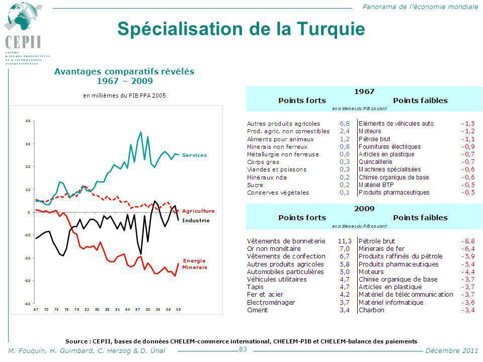 Panorama de l'économie mondiale M. Fouquin, H. Guimbard, C. Herzog & D. Ünal Décembre 2011 Spécialisation de la Turquie 83 Avantages comparatifs révél
