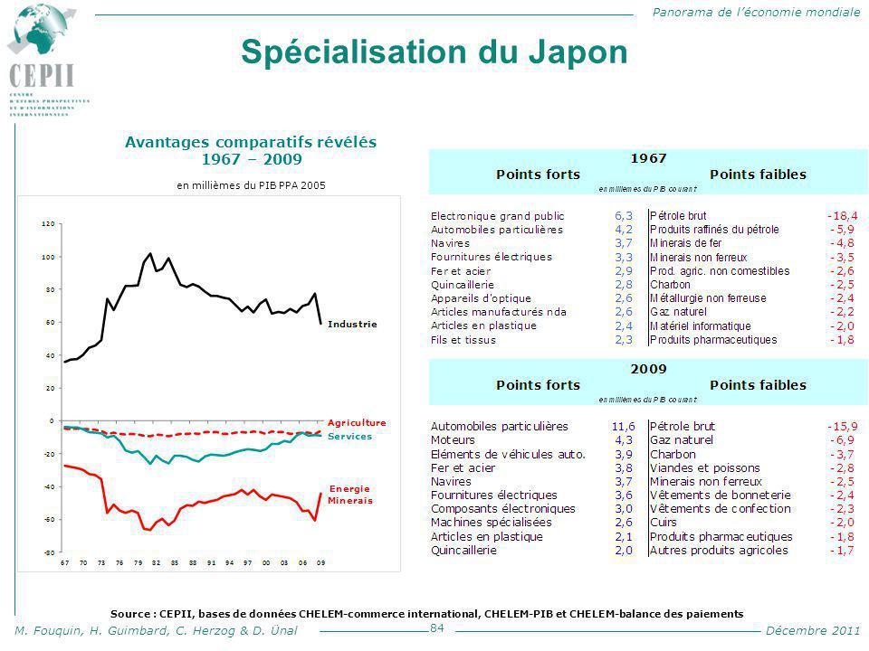 Panorama de l'économie mondiale M. Fouquin, H. Guimbard, C. Herzog & D. Ünal Décembre 2011 Spécialisation du Japon 84 Avantages comparatifs révélés 19