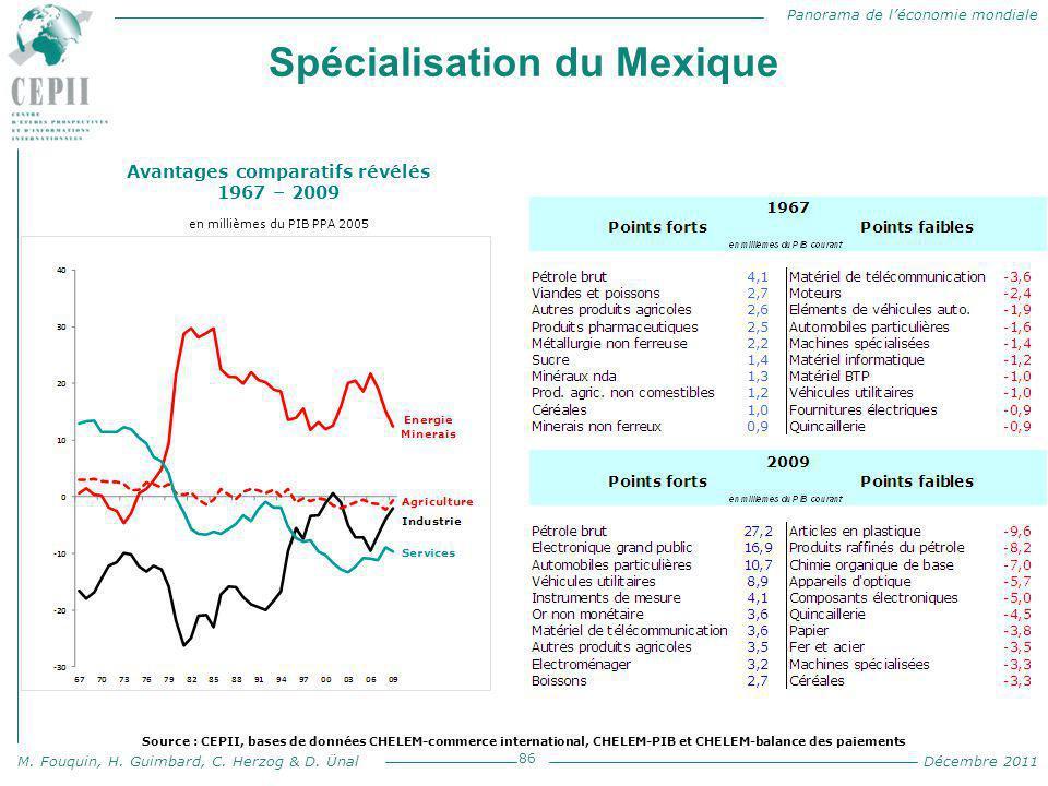 Panorama de l'économie mondiale M. Fouquin, H. Guimbard, C. Herzog & D. Ünal Décembre 2011 Spécialisation du Mexique 86 Avantages comparatifs révélés