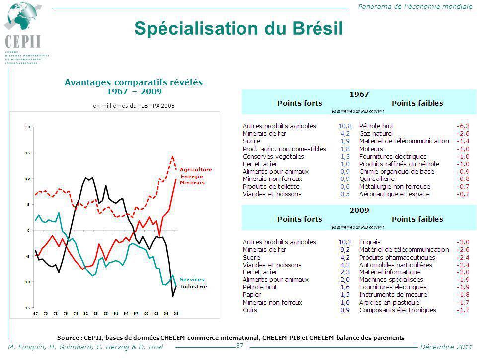 Panorama de l'économie mondiale M. Fouquin, H. Guimbard, C. Herzog & D. Ünal Décembre 2011 Spécialisation du Brésil 87 Avantages comparatifs révélés 1