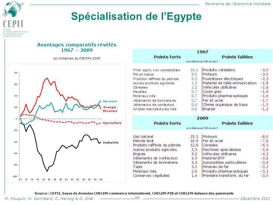 Panorama de l'économie mondiale M. Fouquin, H. Guimbard, C. Herzog & D. Ünal Décembre 2011 Spécialisation de l'Egypte 88 Avantages comparatifs révélés