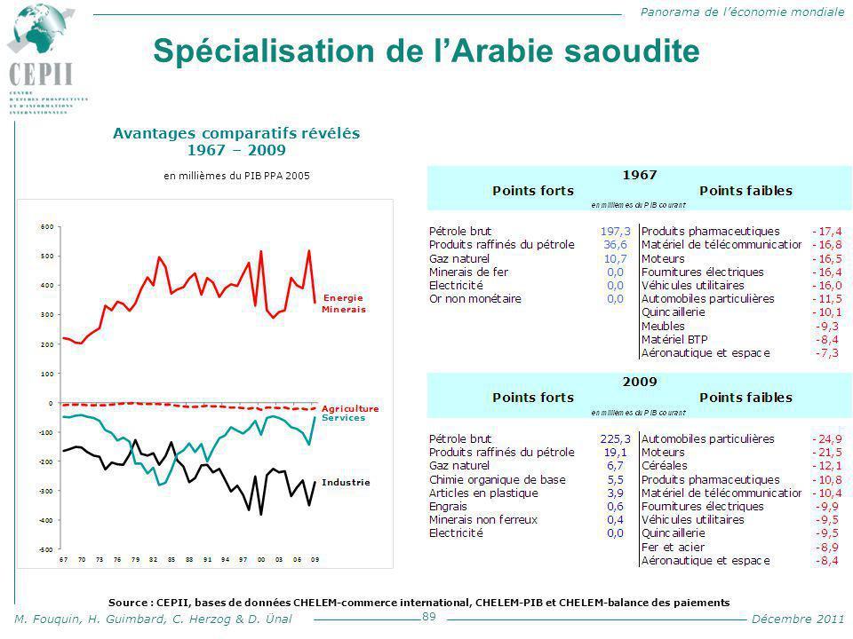 Panorama de l'économie mondiale M. Fouquin, H. Guimbard, C. Herzog & D. Ünal Décembre 2011 Spécialisation de l'Arabie saoudite 89 Avantages comparatif