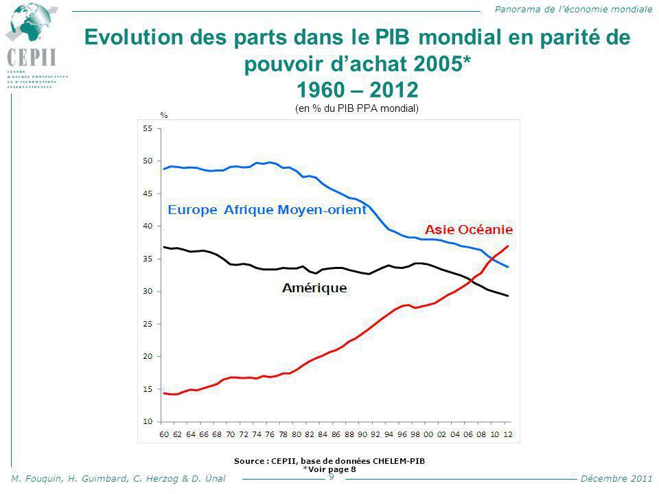 Panorama de l'économie mondiale M. Fouquin, H. Guimbard, C. Herzog & D. Ünal Décembre 2011 Evolution des parts dans le PIB mondial en parité de pouvoi