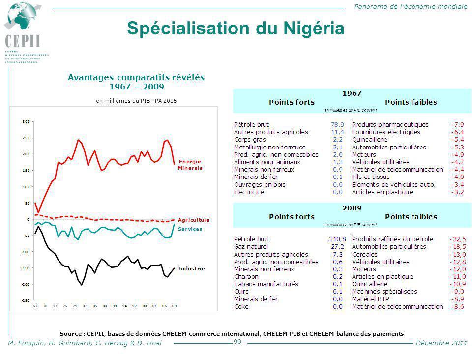 Panorama de l'économie mondiale M. Fouquin, H. Guimbard, C. Herzog & D. Ünal Décembre 2011 Spécialisation du Nigéria 90 Avantages comparatifs révélés